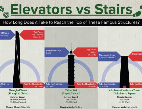 Elevators vs Stairs Infographic