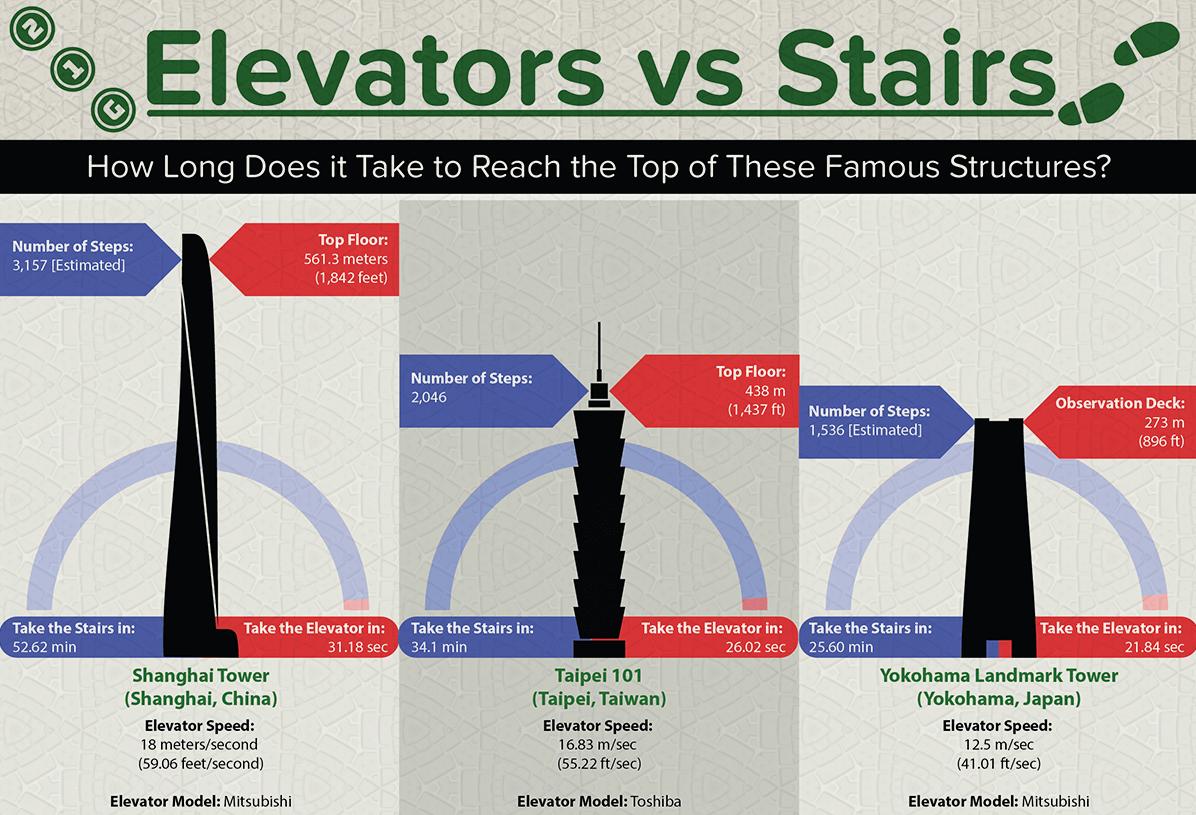 elevators-vs-stairs-4-thumb