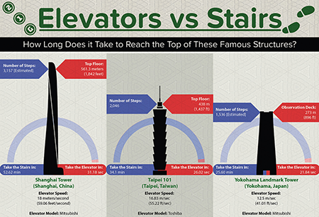 elevators-vs-stairs